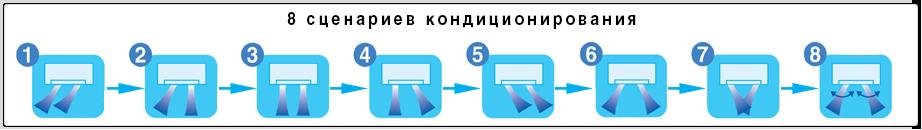 8 режимов обдува